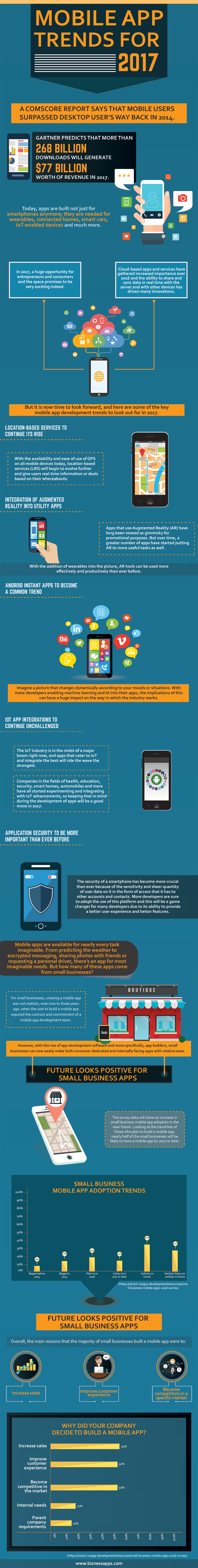 Nearly Half of Small Businesses Expected to Adopt Mobile Apps by 2017 (Infographic)